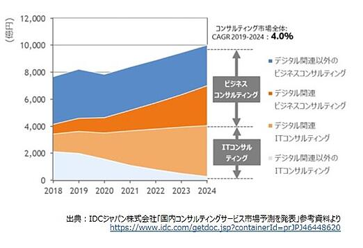 コンサルティング市場予測(IDC)