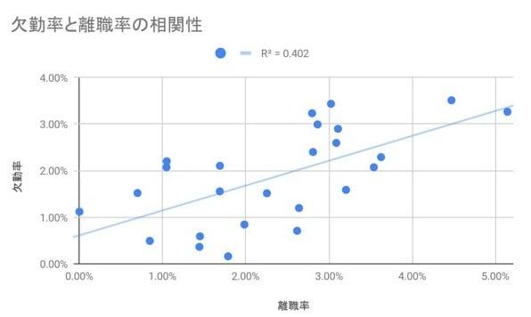 欠勤率と離職率の相関性_インハウス