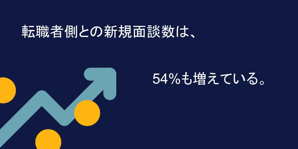 COVID-19前の2020年と比較し、54%も増えている。
